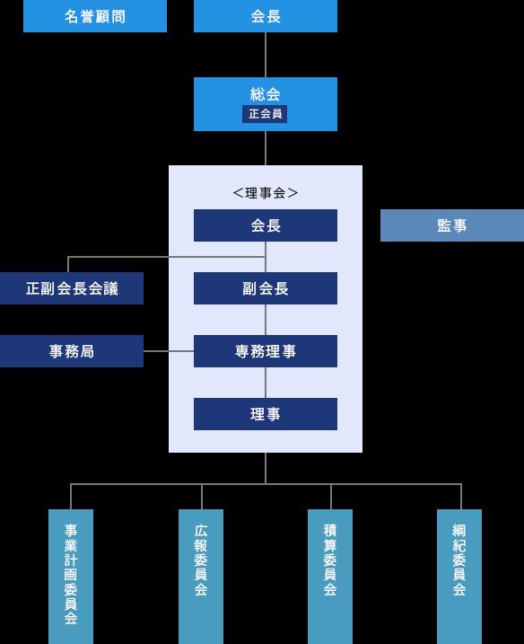 大規模修繕積算協会 組織図